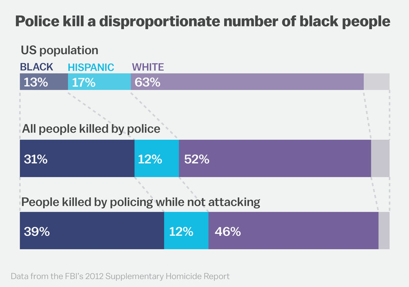 police killings by race.png